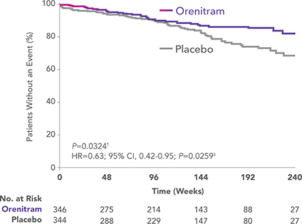 FREEDOM-EV PAH survival rate data vs placebo